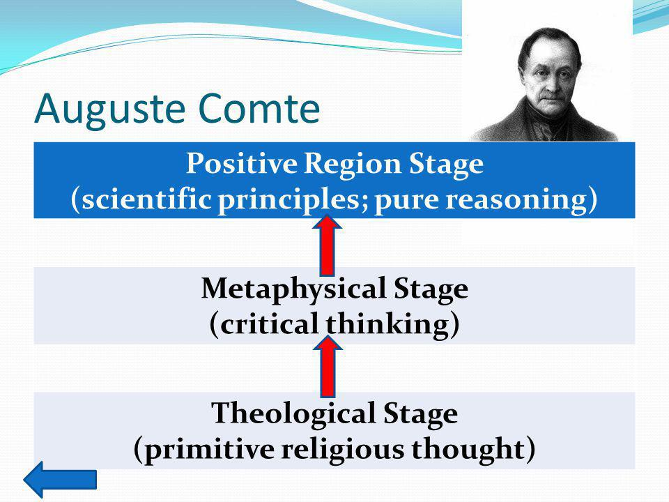Auguste Comte Positive Region Stage (scientific principles; pure reasoning) Metaphysical Stage (critical thinking) Theological Stage (primitive religious thought)