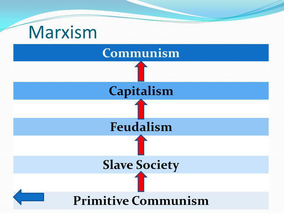 Marxism Communism Capitalism Feudalism Slave Society Primitive Communism