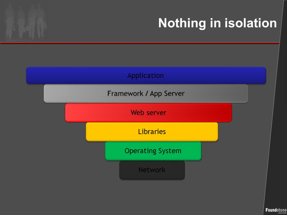 Nothing in isolation Network Operating System Libraries Application