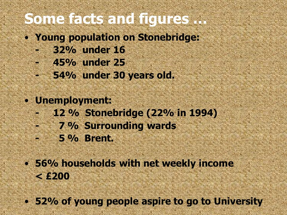 Some facts and figures … Young population on Stonebridge: -32% under 16 -45% under 25 -54% under 30 years old.