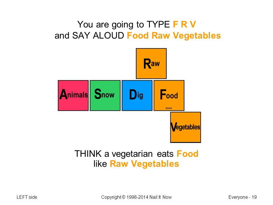 LEFT sideCopyright © 1998-2014 Nail It NowEveryone - 19 You are going to TYPE F R V and SAY ALOUD Food Raw Vegetables THINK a vegetarian eats Food like Raw Vegetables
