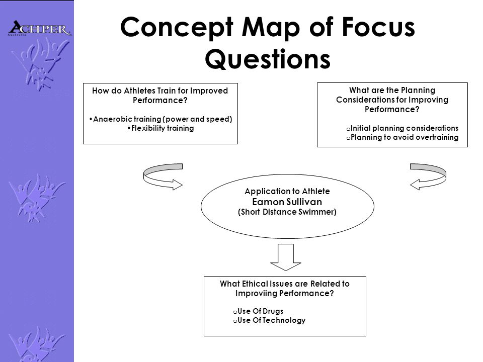 Concept Map of Focus Questions Application to Athlete Eamon Sullivan (Short Distance Swimmer) How do Athletes Train for Improved Performance? Anaerobi