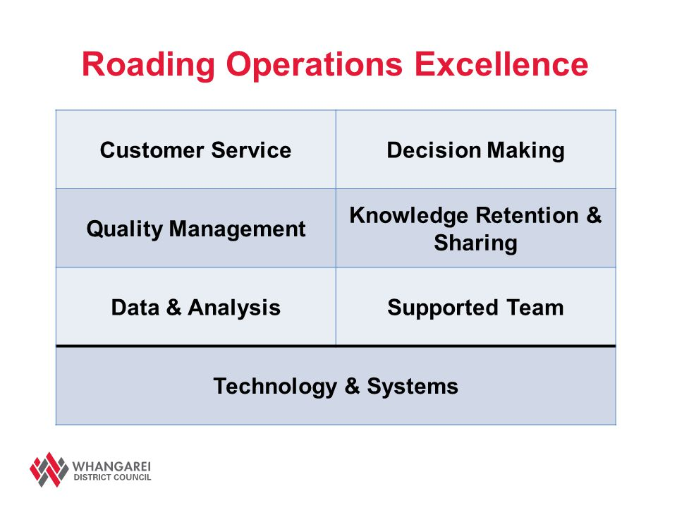 Roading Operations Excellence Customer ServiceDecision Making Quality Management Knowledge Retention & Sharing Data & AnalysisSupported Team Technolog