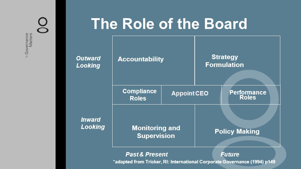 The Role of the Board Accountability Strategy Formulation Compliance Roles Appoint CEO Performance Roles Monitoring and Supervision Policy Making Outw