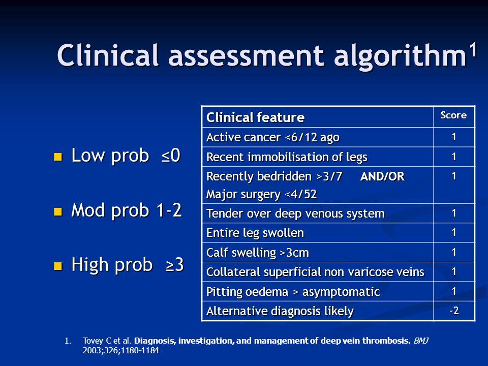 Clinical assessment algorithm 1 Low prob ≤0 Low prob ≤0 Mod prob 1-2 Mod prob 1-2 High prob ≥3 High prob ≥3 Clinical feature Score Active cancer <6/12