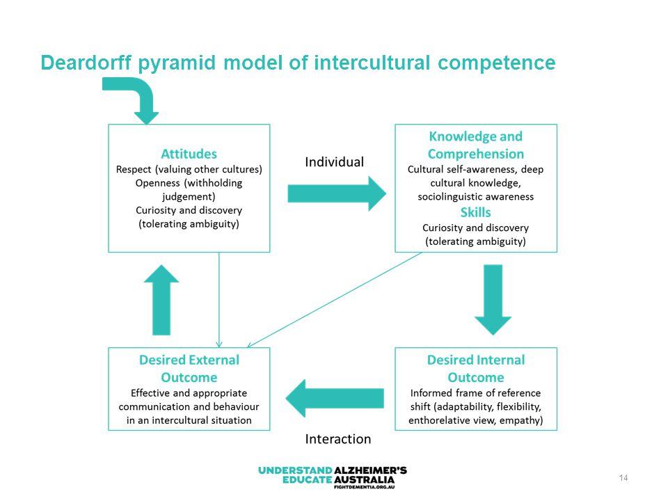 14 Deardorff pyramid model of intercultural competence
