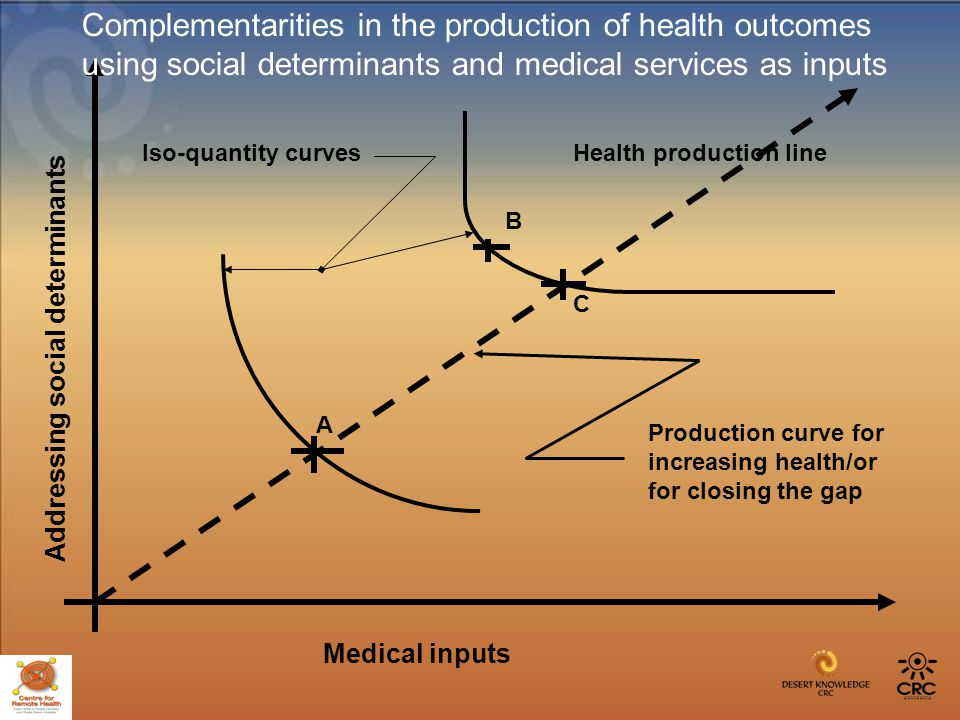 Medical inputs Addressing social determinants Complementarities in the production of health outcomes using social determinants and medical services as inputs A B C Production curve for increasing health/or for closing the gap Iso-quantity curvesHealth production line
