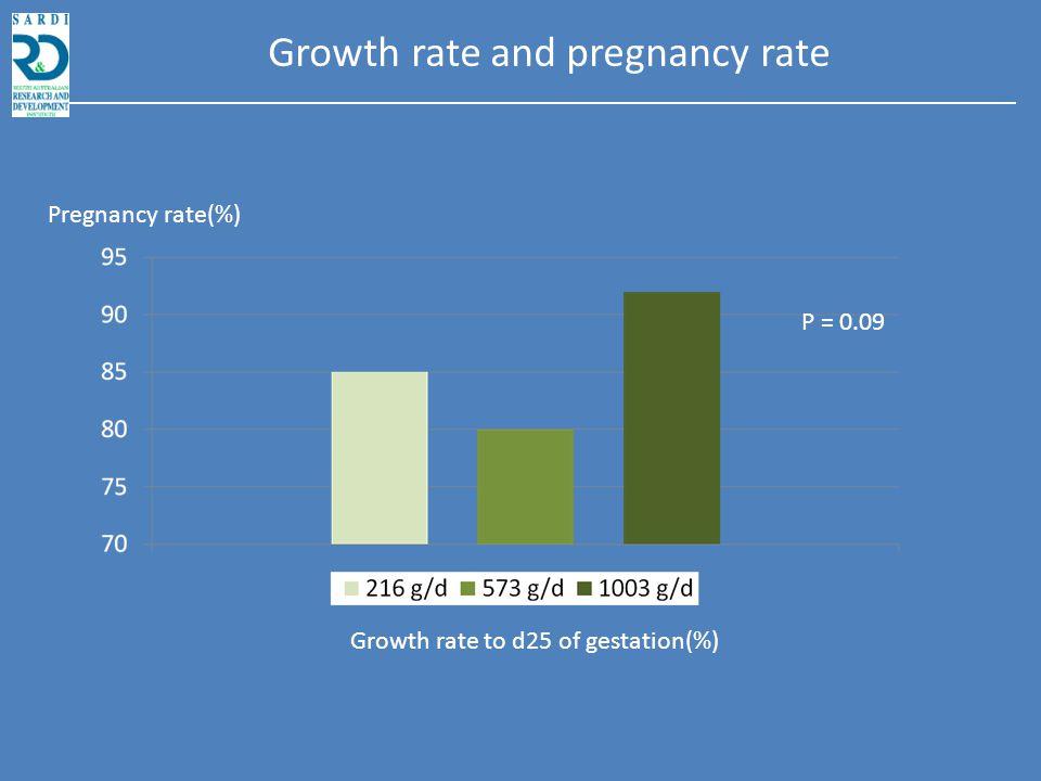 N* BW Gain (g/d) Pregnancy rate d28 (%) TBBA Low (21 MJ DE/d) 46421 ± 41 a 83 (50/60)12.5 ± 0.411.5 ± 0.4 Medium (31 MJ DE/d) 39495 ± 45 a 81 (44/54)12.2 ± 0.411.3 ± 0.4 High (41 MJ DE/d) 45912 ± 40 b 91 (53/58)11.8 ± 0.411.2 ± 0.4 Fibre diet (31 MJ DE/d) 42569 ± 34 a 82 (50/61)12.3 ± 0.411.3 ± 0.4 Feed level/energy source early pregnancy Rivalea, 2010