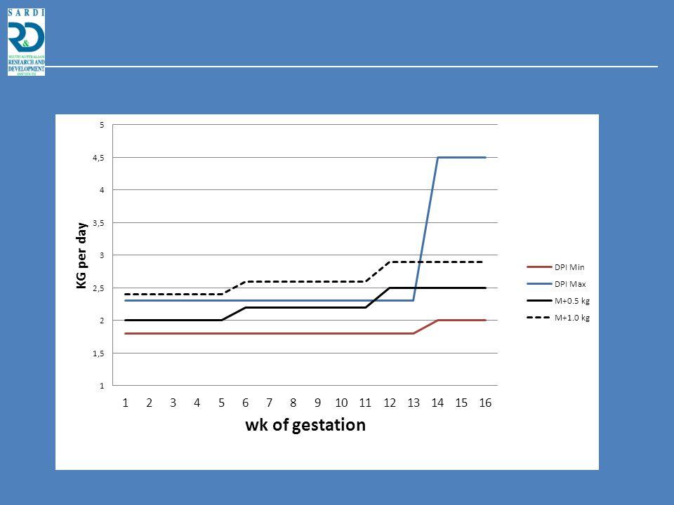 Treatment Control 2.5 kg High 3.25 kg Control 2.5 kg High 3.25 kg Litters at termPregnancy at d35 n 49471315 BW gain, kg 16 ± 1.224 ± 1.214.7 ± 1.320