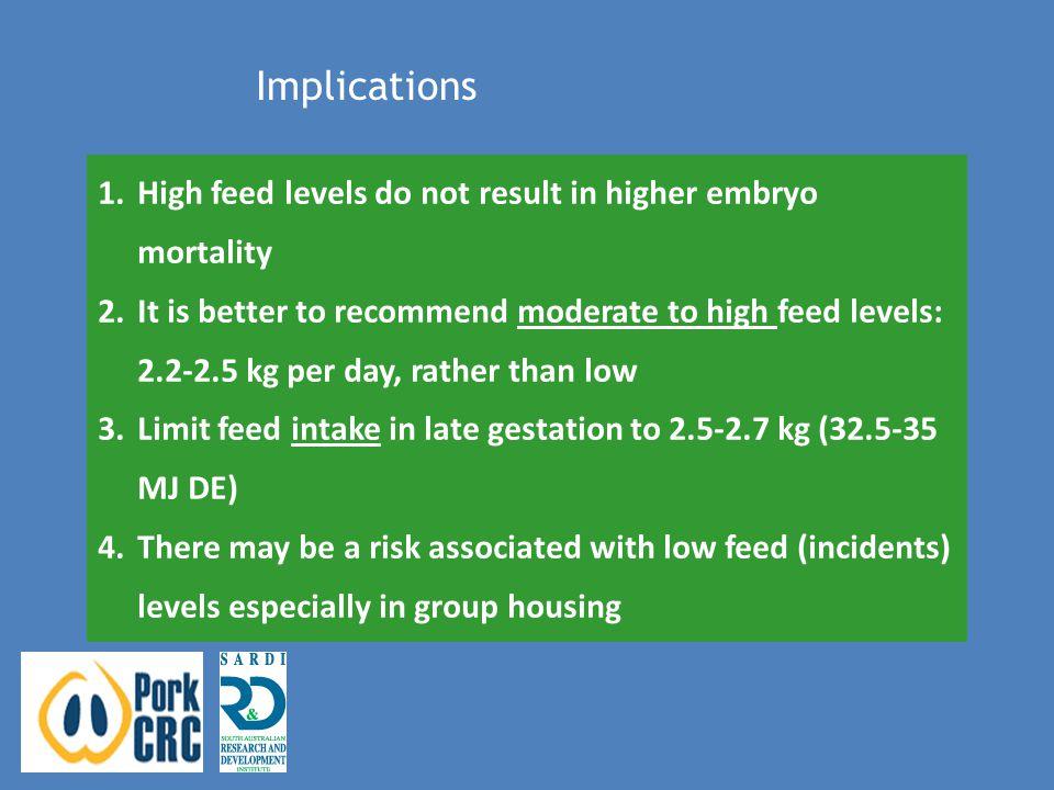 TreatmentBASBTotal Born Control (n=11) 10.6 ± 0.5 a 0.3 ± 0.210.9 ± 0.5 a Fasted (n=11) 8.1 ± 0.8 b 0.7 ± 0.48.8 ± 0.8 b Effects of feed incidents