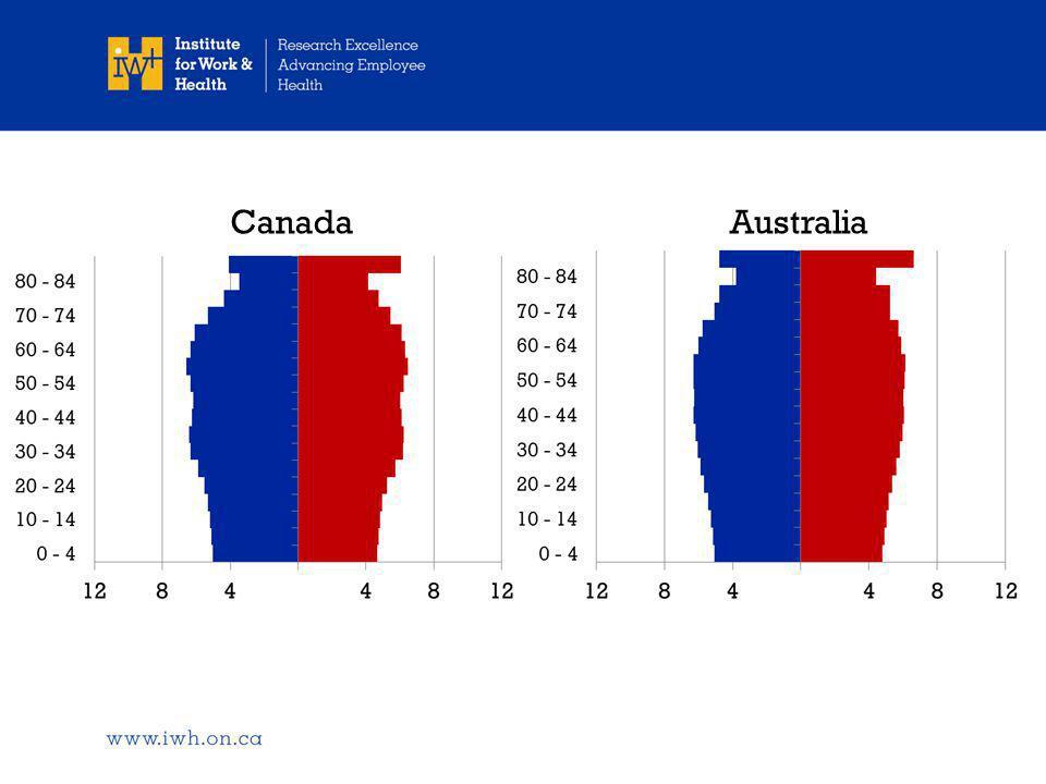 CanadaAustralia