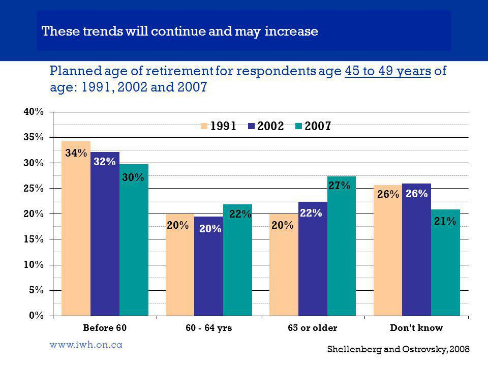 Planned age of retirement for respondents age 45 to 49 years of age: 1991, 2002 and 2007 Shellenberg and Ostrovsky, 2008 These trends will continue and may increase