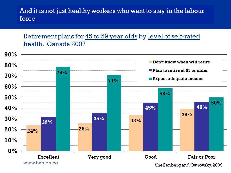Retirement plans for 45 to 59 year olds by level of self-rated health.
