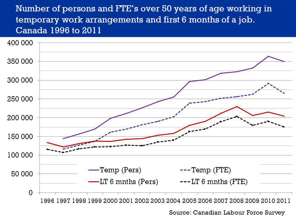 Number of persons and FTE's over 50 years of age working in temporary work arrangements and first 6 months of a job.