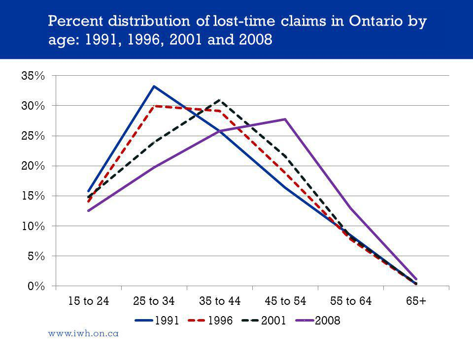 Percent distribution of lost-time claims in Ontario by age: 1991, 1996, 2001 and 2008