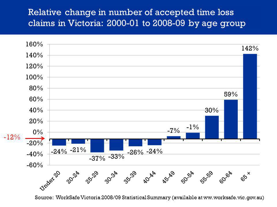 Relative change in number of accepted time loss claims in Victoria: 2000-01 to 2008-09 by age group -12% Source: WorkSafe Victoria 2008/09 Statistical Summary (available at ww.worksafe.vic.gov.au)