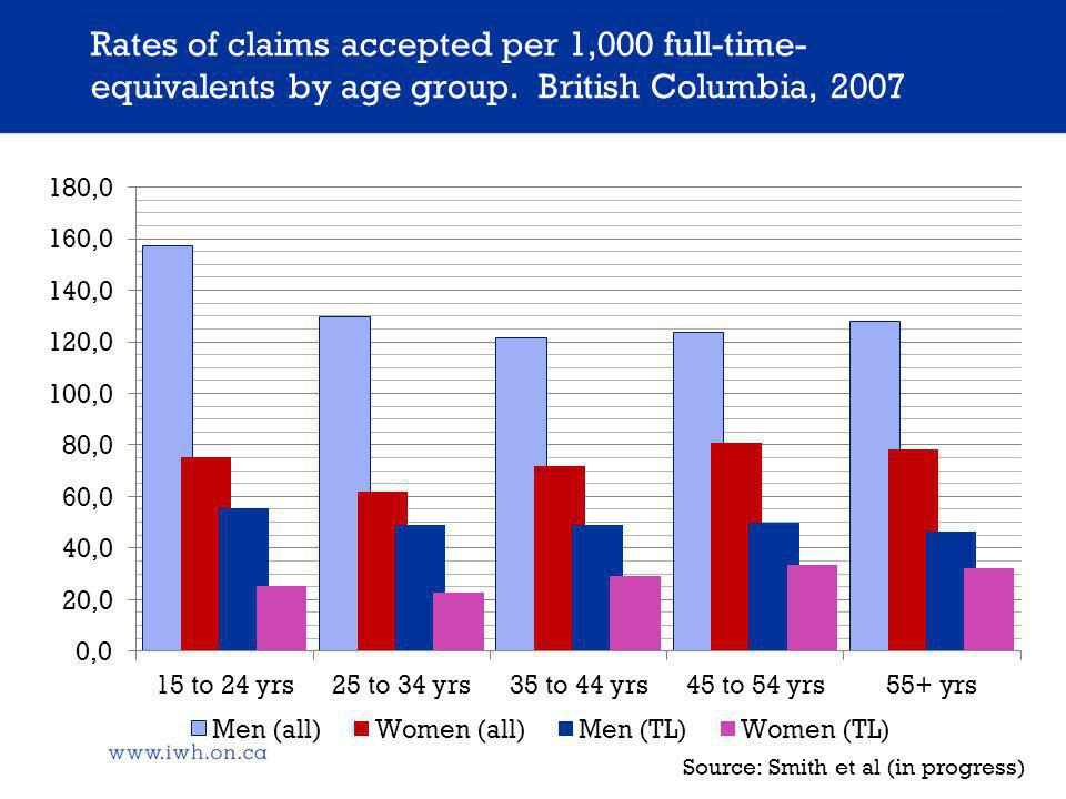 Rates of claims accepted per 1,000 full-time- equivalents by age group.