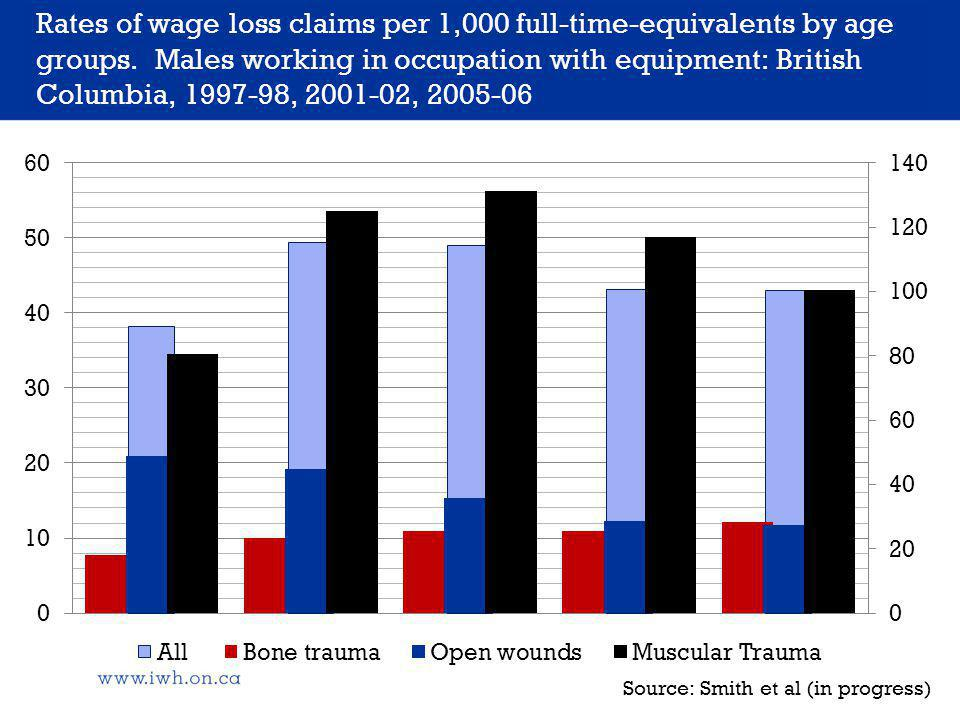 Rates of wage loss claims per 1,000 full-time-equivalents by age groups.