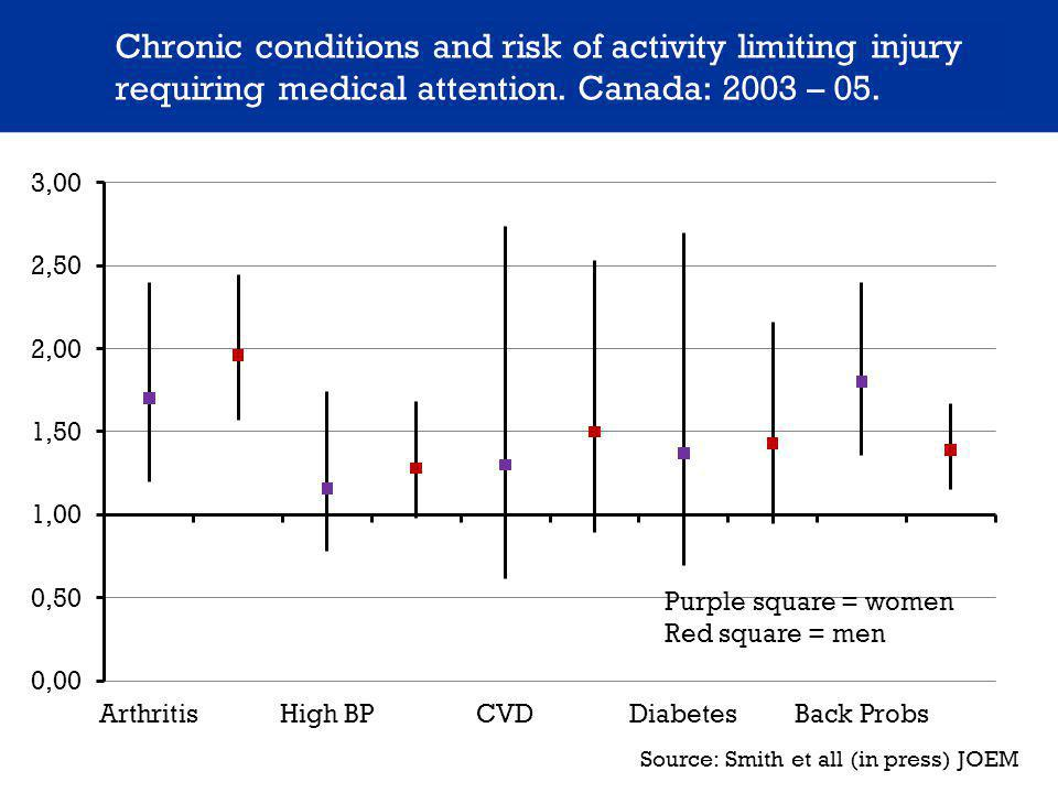 Chronic conditions and risk of activity limiting injury requiring medical attention.
