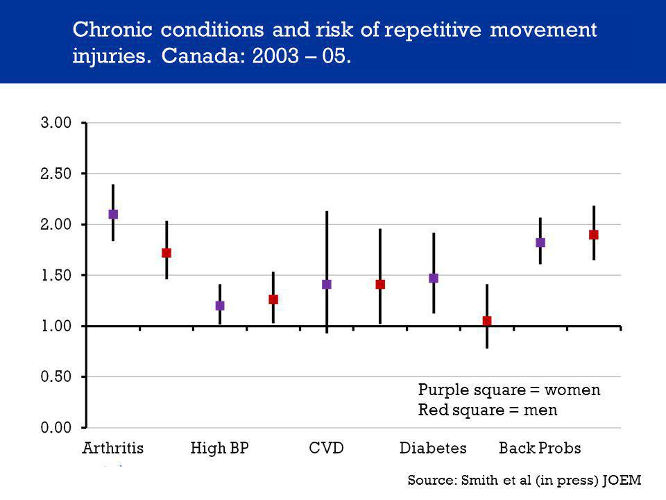Chronic conditions and risk of repetitive movement injuries.