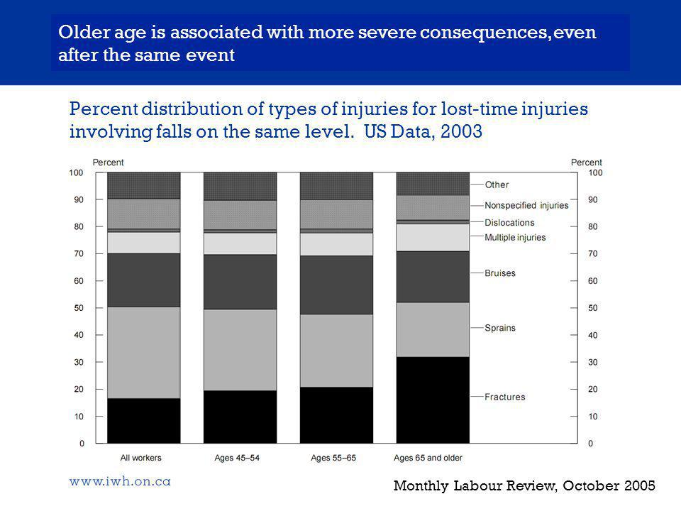 Percent distribution of types of injuries for lost-time injuries involving falls on the same level.