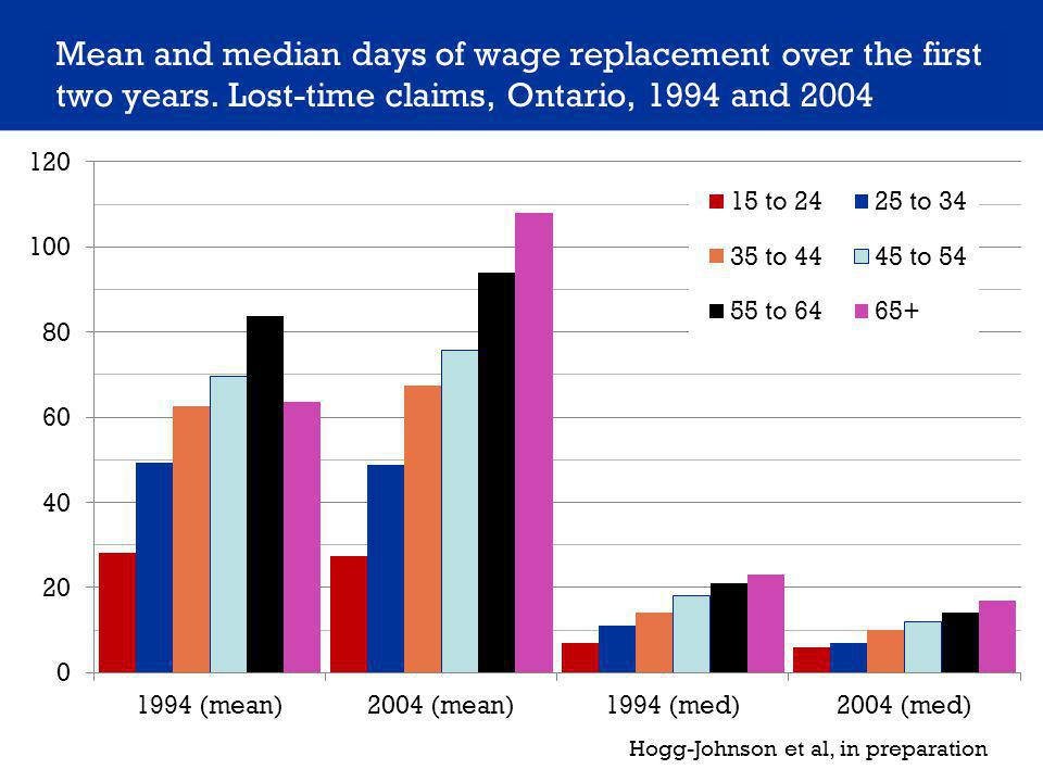 Mean and median days of wage replacement over the first two years.