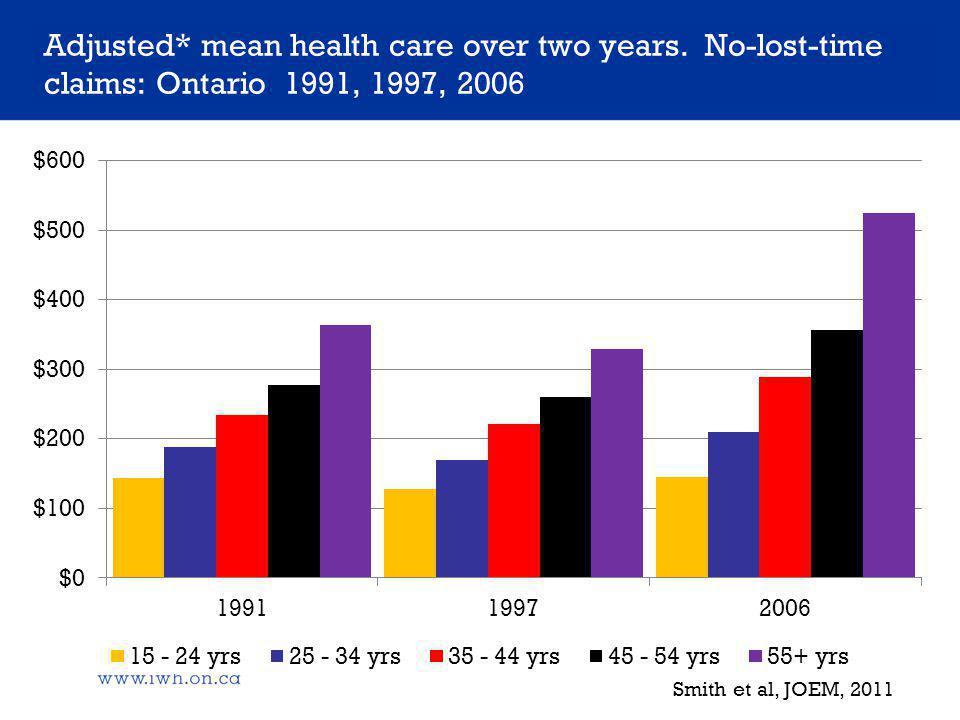 Adjusted* mean health care over two years.