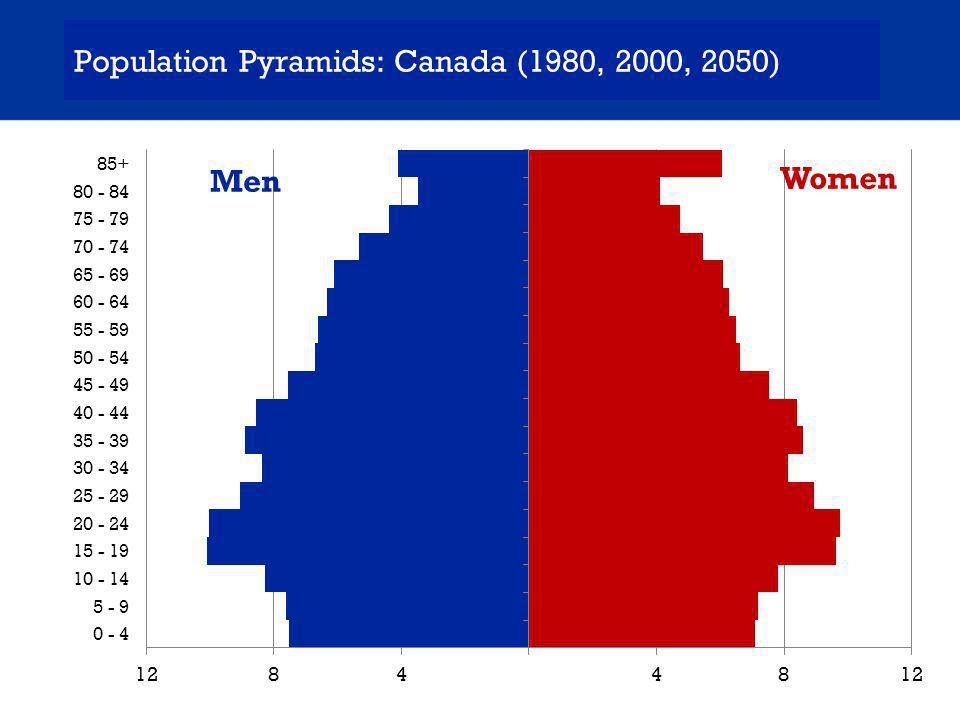 Population Pyramids: Australia (1980, 2000, 2050) Men Women
