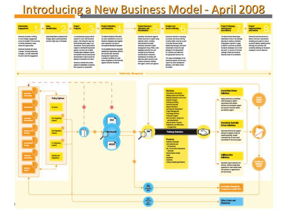 Introducing a New Business Model - April 2008