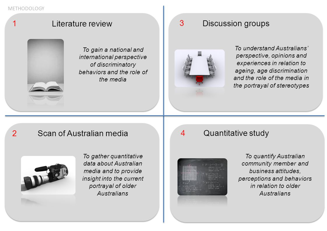 METHODOLOGY Literature review To gain a national and international perspective of discriminatory behaviors and the role of the media Scan of Australia