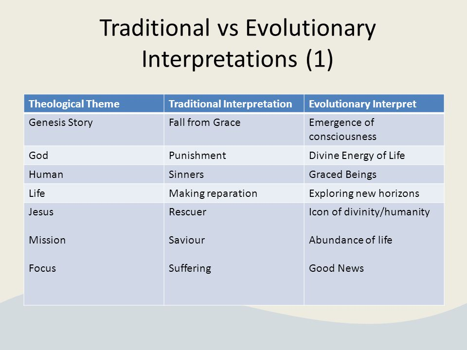 Traditional vs Evolutionary Interpretations (1) Theological ThemeTraditional InterpretationEvolutionary Interpret Genesis StoryFall from GraceEmergence of consciousness GodPunishmentDivine Energy of Life HumanSinnersGraced Beings LifeMaking reparationExploring new horizons Jesus Mission Focus Rescuer Saviour Suffering Icon of divinity/humanity Abundance of life Good News