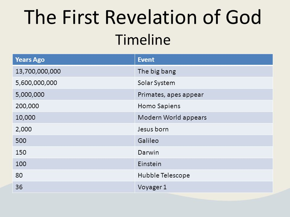 The First Revelation of God Timeline Years AgoEvent 13,700,000,000The big bang 5,600,000,000Solar System 5,000,000Primates, apes appear 200,000Homo Sapiens 10,000Modern World appears 2,000Jesus born 500Galileo 150Darwin 100Einstein 80Hubble Telescope 36Voyager 1