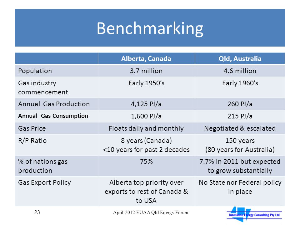 Benchmarking Alberta, CanadaQld, Australia Population3.7 million4.6 million Gas industry commencement Early 1950'sEarly 1960's Annual Gas Production4,125 PJ/a260 PJ/a Annual Gas Consumption 1,600 PJ/a215 PJ/a Gas PriceFloats daily and monthlyNegotiated & escalated R/P Ratio8 years (Canada) <10 years for past 2 decades 150 years (80 years for Australia) % of nations gas production 75%7.7% in 2011 but expected to grow substantially Gas Export PolicyAlberta top priority over exports to rest of Canada & to USA No State nor Federal policy in place 23 April 2012 EUAA Qld Energy Forum
