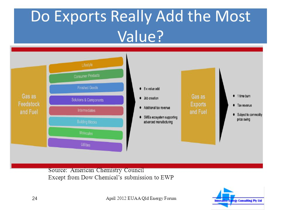 Do Exports Really Add the Most Value.