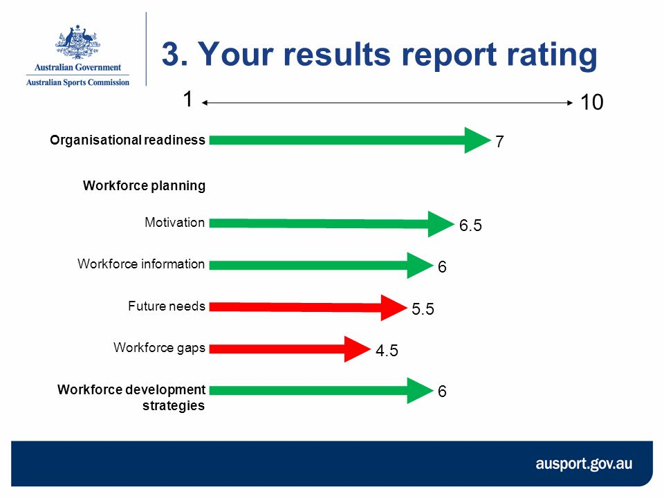 3. Your results report rating 1 10 7 6 4.5 6 6.5 5.5 Organisational readiness Motivation Workforce information Future needs Workforce gaps Workforce d