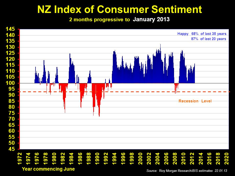 NZ Index of Consumer Sentiment 2 months progressive to January 2013 Recession Level Source: Roy Morgan ResearchIBIS estimates 22.01.13