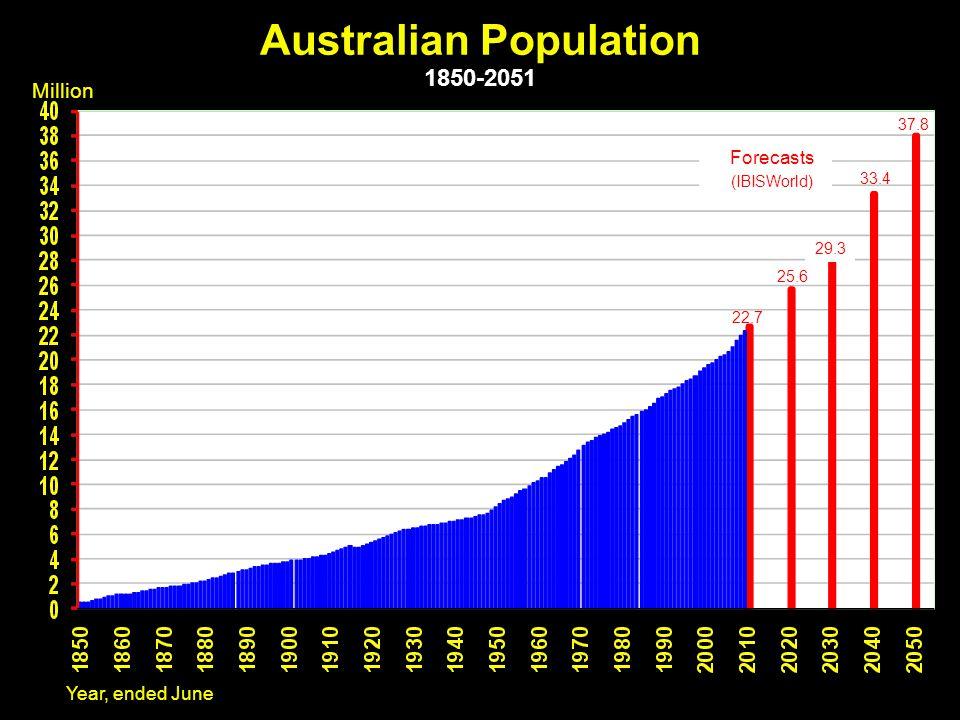Australian Population 1850-2051 Forecasts (IBISWorld) Million 37.8 29.3 25.6 22.7 33.4 Year, ended June