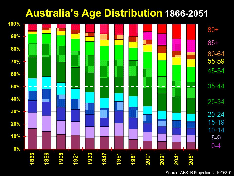 Australia's Age Distribution 1866-2051 Source: ABS B Projections 10/03/10 80+ 65+ 60-64 55-59 45-54 35-44 25-34 20-24 15-19 10-14 5-9 0-4