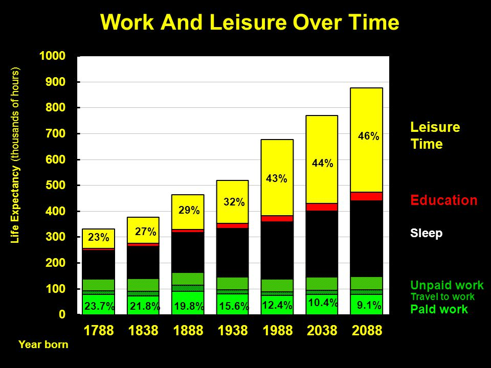 Work And Leisure Over Time Year born Leisure Time Education Sleep Unpaid work Travel to work PaId work 46% 44% 43% 32% 29% 27% 23% 19.8%15.6% 12.4% 10.4% 9.1% 23.7%21.8%