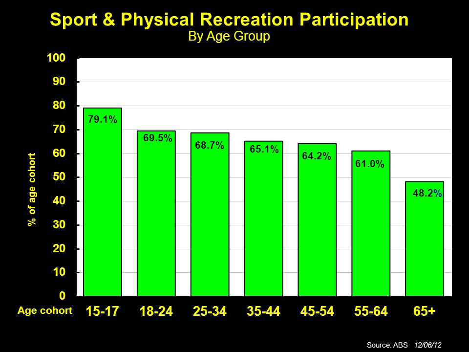 Sport & Physical Recreation Participation By Age Group Age cohort 48.2% 61.0% 64.2% 65.1% 68.7% 69.5% 79.1%