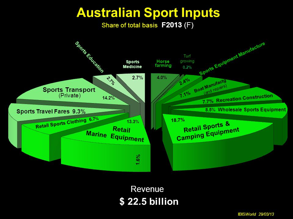 Australian Sport Inputs Share of total basis F2013 (F) IBISWorld 29/03/13 Horse farming 4.0% Revenue $ 22.5 billion Retail Sports Clothing 6.7 % 8.5% Wholesale Sports Equipment 7.1% Boat Manufactg (and repairs) Sports Travel Fares 9.3% Retail Marine Equipment Sports Education 2.7% 2.7% Sports Medicine Sports Transport (Private) 7.7% Recreation Construction 14.2% 2.4% Sports Equipment Manufacture Retail Sports & Camping Equipment 18.7% 13.3% 1.6%