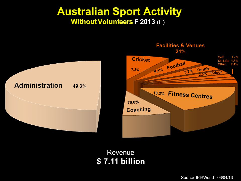 Australian Sport Activity Without Volunteers F 2013 (F) Source: IBISWorld 03/04/13 Revenue $ 7.11 billion Administration 49.3% 70.0% Coaching 18.3% Fitness Centres Cricket 7.3% Facilities & Venues 24% 5.3% Football 3.7% Tennis 2.3% Indoor Golf 1.7% Ski Lifts 1.3% Other 2.4%