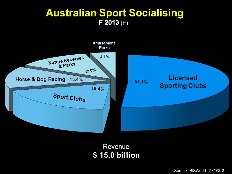 Australian Sport Socialising F 2013 (F) Source: IBISWorld 28/03/13 Revenue $ 15.0 billion Sport Clubs Licensed Sporting Clubs Nature Reserves & Parks 51.1% Horse & Dog Racing 13.4% 19.4% 12.0% Amusement Parks 4.1%