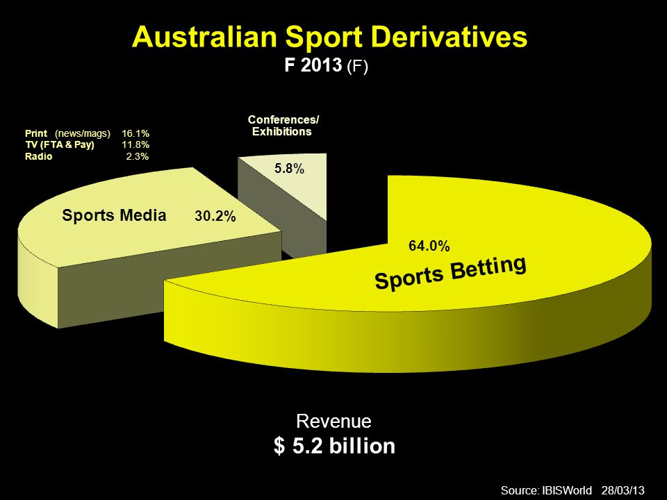Australian Sport Derivatives F 2013 (F) Source: IBISWorld 28/03/13 Revenue $ 5.2 billion Sports Betting Conferences/ Exhibitions 5.8% 64.0% Print (news/mags) 16.1% TV (FTA & Pay) 11.8% Radio 2.3% Sports Media 30.2%