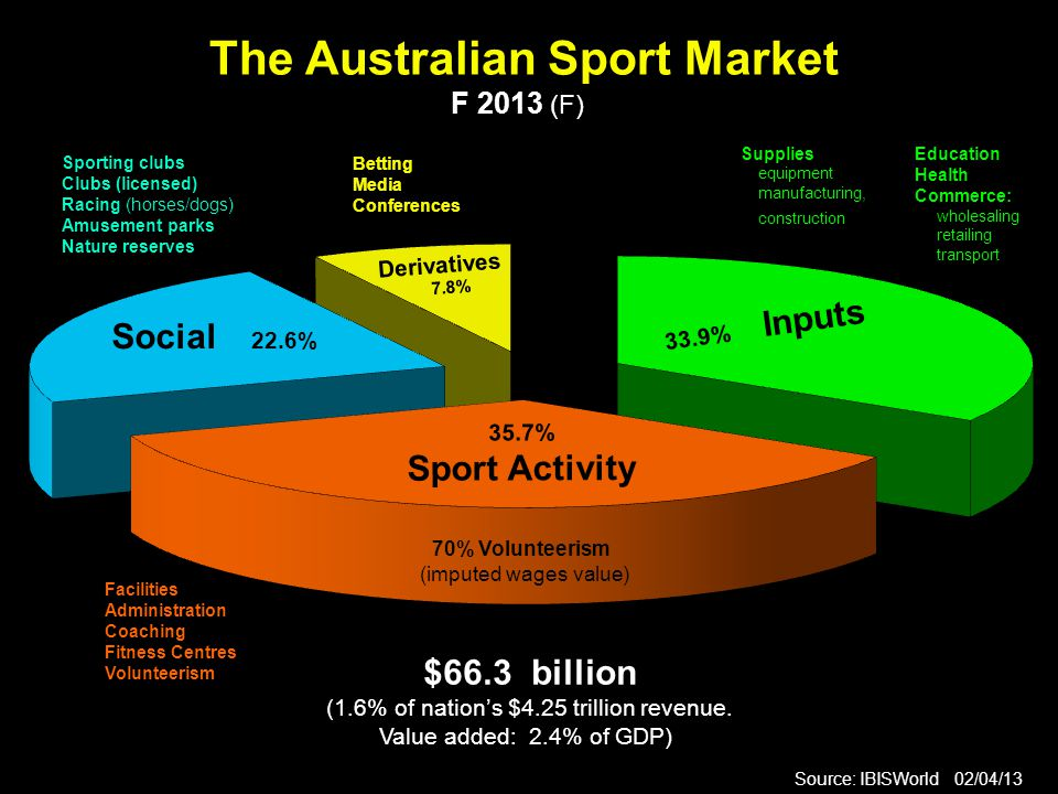 The Australian Sport Market F 2013 (F) Source: IBISWorld 02/04/13 $66.3 billion (1.6% of nation's $4.25 trillion revenue. Value added: 2.4% of GDP) So