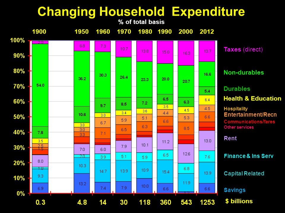 Changing Household Expenditure % of total basis $ billions 1900 1950 1960 1970 1980 1990 2000 2012 Taxes (direct) Non-durables Durables Health & Education Hospitality Entertainment/Recn Communications / fares Other services Rent Finance & Ins Serv Capital Related Savings