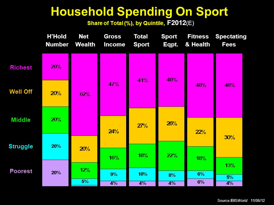 Household Spending On Sport Share of Total (%), by Quintile, F2012 (E) Source:IBISWorld 11/06/12 H'Hold Net Gross Total Sport Fitness Spectating Number Wealth Income Sport Eqpt.