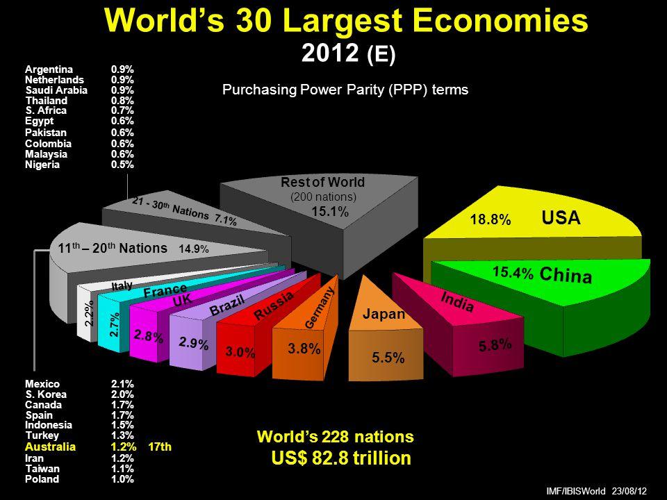 World's 30 Largest Economies 2012 (E) World's 228 nations US$ 82.8 trillion Mexico2.1% S.