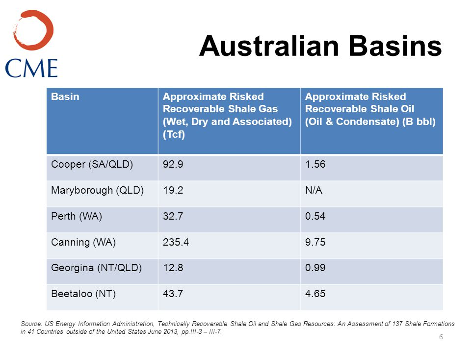 Australian Basins 6 BasinApproximate Risked Recoverable Shale Gas (Wet, Dry and Associated) (Tcf) Approximate Risked Recoverable Shale Oil (Oil & Condensate) (B bbl) Cooper (SA/QLD)92.91.56 Maryborough (QLD)19.2N/A Perth (WA)32.70.54 Canning (WA)235.49.75 Georgina (NT/QLD)12.80.99 Beetaloo (NT)43.74.65 Source: US Energy Information Administration, Technically Recoverable Shale Oil and Shale Gas Resources: An Assessment of 137 Shale Formations in 41 Countries outside of the United States June 2013, pp.III-3 – III-7.