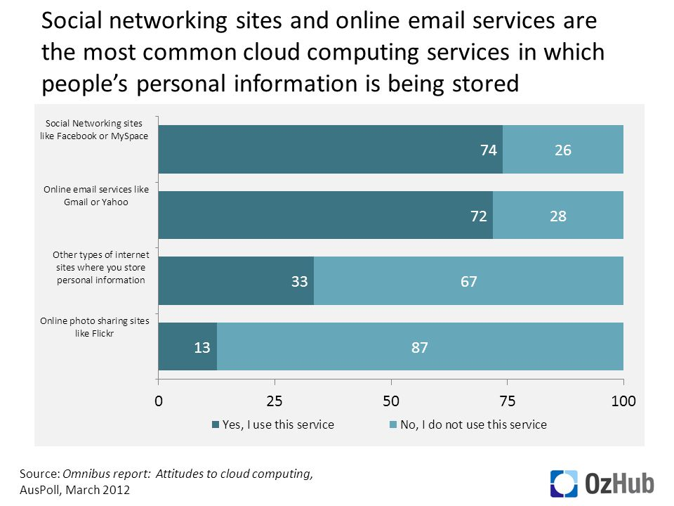 Social networking sites and online email services are the most common cloud computing services in which people's personal information is being stored Source: Omnibus report: Attitudes to cloud computing, AusPoll, March 2012
